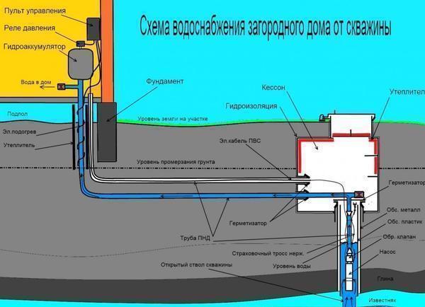 Для водоснабжения частного дома при помощи скважины обязательно следует использовать наносную станцию или насос