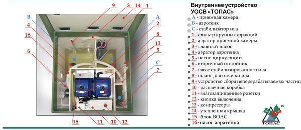 Установка септика топас видео