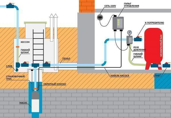 Перед тем как приступать к выкачиванию воды в частном доме, сперва необходимо будет правильно смонтировать насос