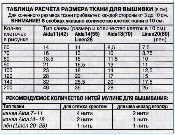 При расчете размера ткани обязательно воспользуйтесь таблицей, чтобы не ошибиться