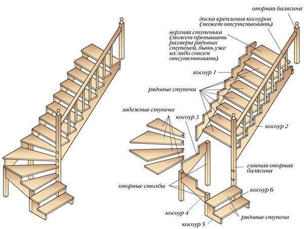 Делая расчеты лестницы, нужно учитывать размеры помещения и высоту межэтажного пространства