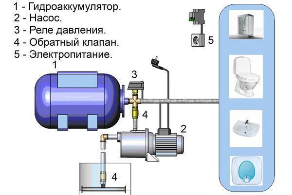 Гидроаккумулятор своими руками