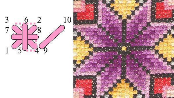 Главное при вышивке болгарским крестом, чтобы в одной работе все крестики были однотипными по структуре