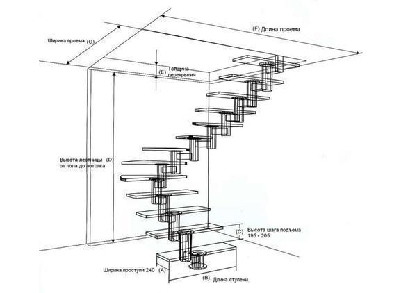 Для того чтобы избежать неприятностей, параметры ступеней и лестничного марша нужно тщательно просчитывать