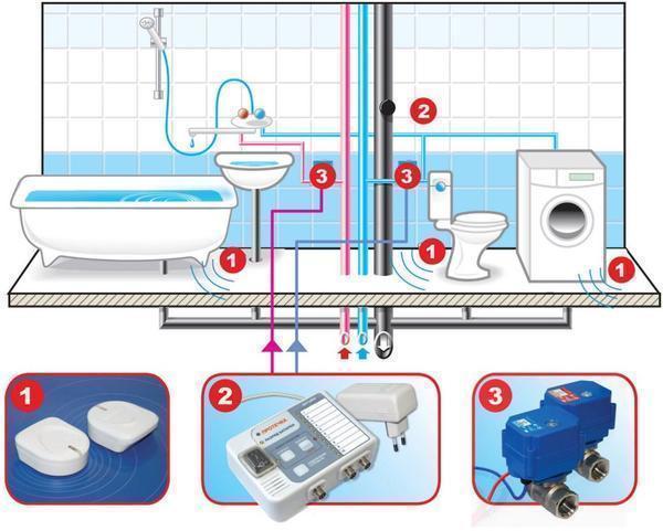 Многие предпочитают устанавливать датчик утечки воды, поскольку он не только сигнализирует об утечке, но и может автоматически перекрыть воду