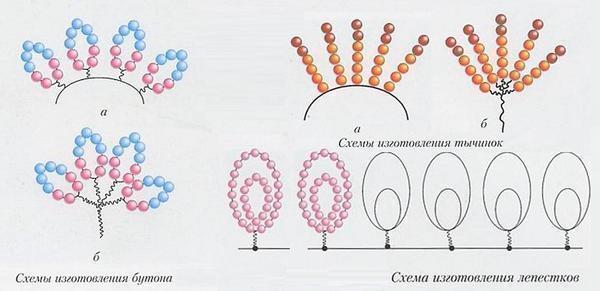 Схема плетения азалии