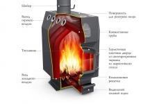 otopitelnaya-pech-termofor-gimnazistshema