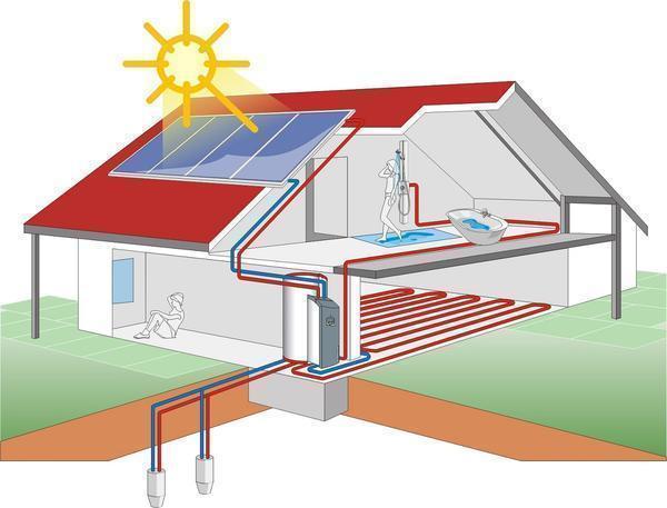 Бесплатная энергия для дома своими руками