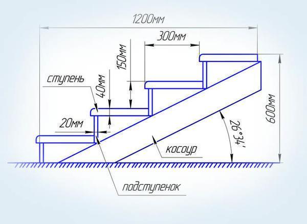 Угол наклона конструкции зависит, прежде всего, от ширины ступени и высоты подступенка