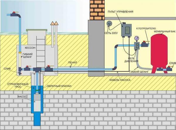 При необходимости для водоснабжения частного дома от скважины можно монтировать кессон