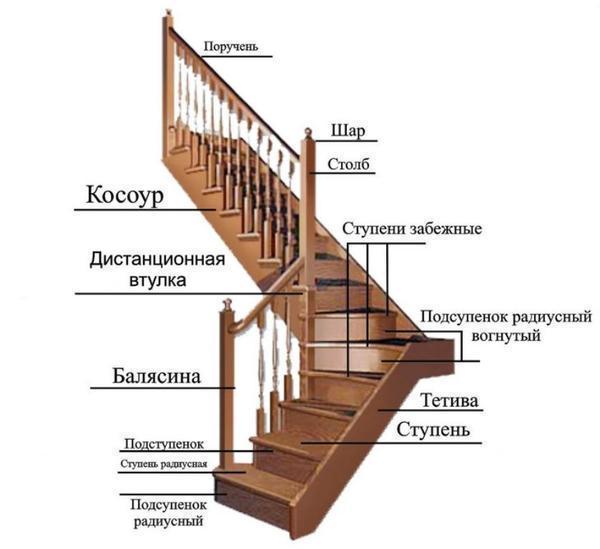 Перед началом расчетов специалисты рекомендуют сперва выбрать тип лестницы для дома