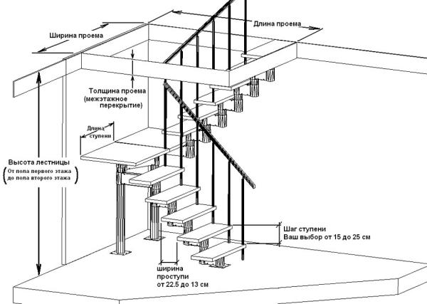 От правильного проектирования лестницы зависит уровень безопасности и комфорта при ее эксплуатации