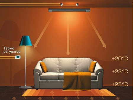 Инфракрасное отопление отличается длительным сроком службы и хорошей эффективностью