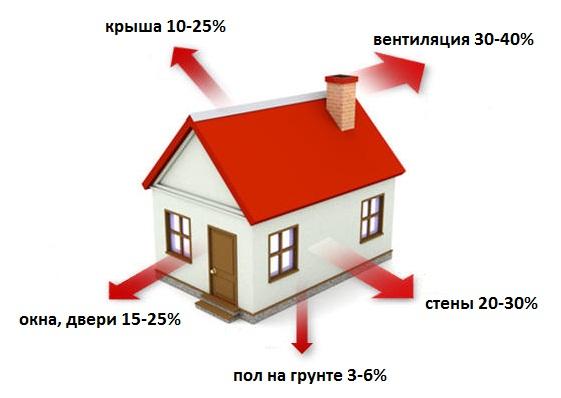 Тепловой расчет выполняется при проектировании системы отопления