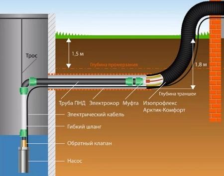 Перед тем как проводить водоснабжение из колодца, стоит проверить уровень и качество воды
