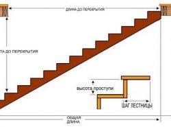 Расчет наклона ступеней лестницы позволит спроектировать удобную и безопасную конструкцию