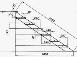 В расчете любой лестницы имеются определенные нюансы, которые отвечают в первую очередь, за безопасность жителей