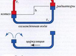 Система отопления с естественной циркуляцией отличается хорошей эффективностью и надежностью