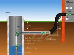 Все материалы для водопровода можно купить в строительном или специализированном магазине